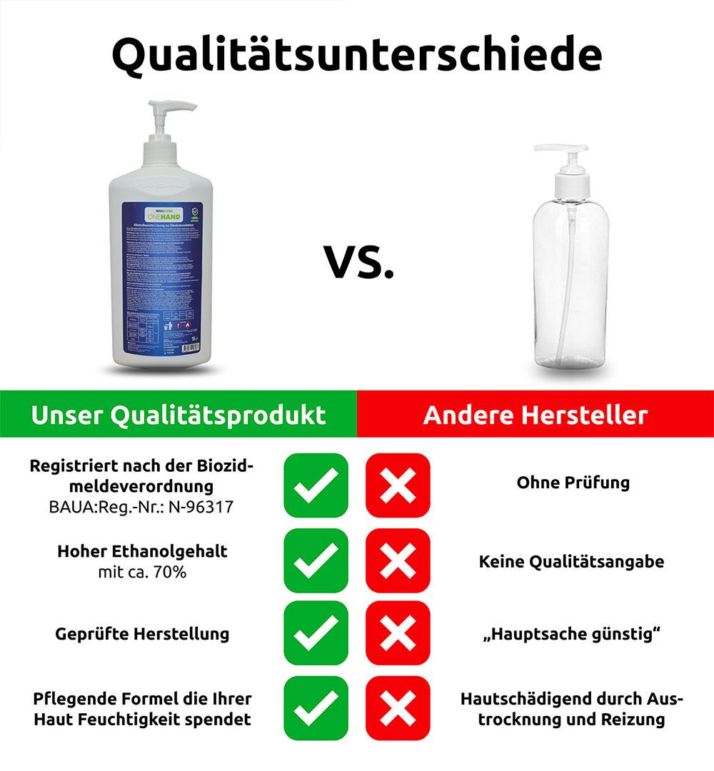 Händedesinfektionsmittel ONEHAND - Vergleich